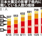 Number of refugees from Fukushima to Okinawa on the rise