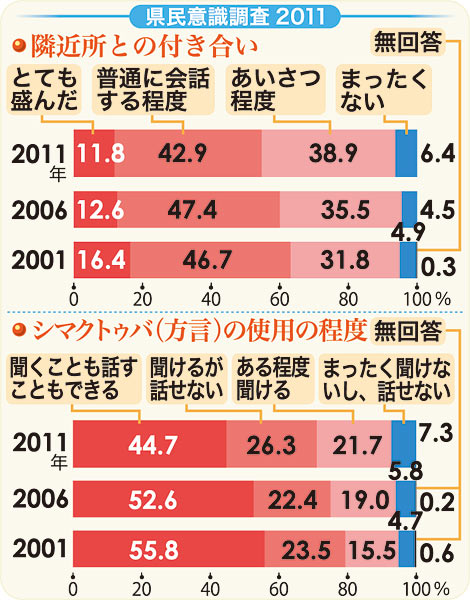 Less than 50 percent say that they can speak the Okinawan dialect<br/>Ryukyu Shimpo conducts an attitude survey