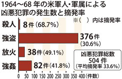 Foreign Ministry document reveals that 1000 crimes were committed by U.S. military personnel in the twelve months before the reversion of Okinawa