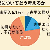 "[The Great East Japan Earthquake]<br>About 70 percent of evacuees in Okinawa feel ""uneasy, but keen to return home"""