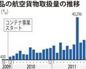 Okinawan exports increase 43 times