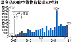 Okinawan exports increase 43 times