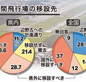 Ninety percent of people in Okinawa oppose Henoko relocation plan