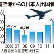 As many as 60877 Japanese travelers go abroad from Naha Airport in 2012