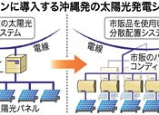 Okinawan electronics company to introduce new photovoltaic system to Solomon Islands