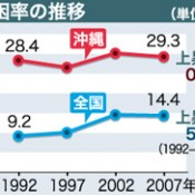 Okinawa has highest poverty rate in Japan