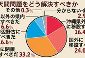 Poll shows 74 percent of people oppose relocating U.S. Futenma base within Okinawa