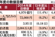 Okinawa aiming to attract 6.9 million tourists in the 2014 fiscal year