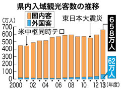 Record 6.58 million tourists visited Okinawa in fiscal 2013
