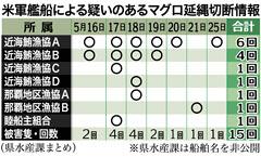 Okinawan tuna fishing boats have their trawl lines cut off 15 times