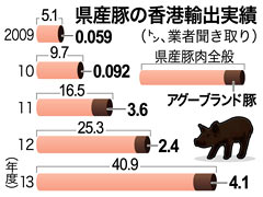 Okinawan pork exports to Hong Kong reach a new high