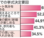 "Resort wedding survey: 65.8 % of people married in Okinawa say they chose the island because they ""enjoy the resort feeling"""