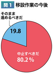 Poll finds 80% of residents favor stopping Henoko relocation work