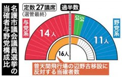 Nago City Council Election: Candidates opposed to the building of a US base in Henoko win a majority