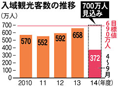 Record 658,700 tourists visit Okinawa in September