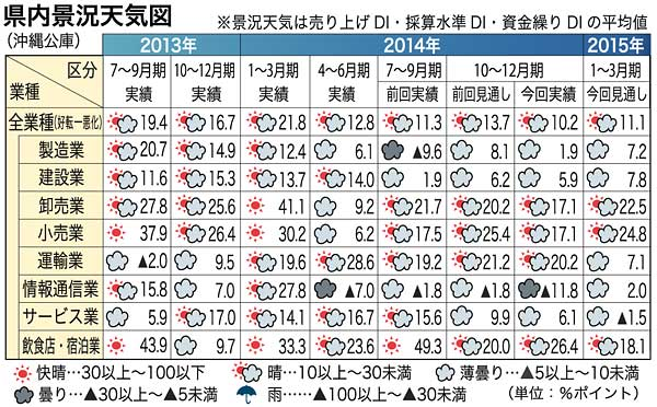 Okinawan companies increase profits for a record seventh period in a row