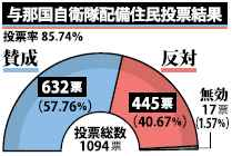 Yonaguni referendum shows majority favor JGSDF deployment