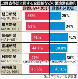 Polls show growing nationwide opposition to Henoko relocation