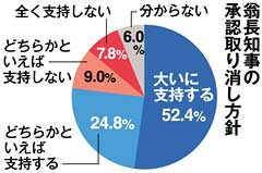 Opinion poll: 77% support canceling the former governor's approval of landfill Henoko