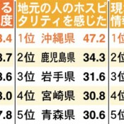 Okinawa ranks No.1 in tourist satisfaction for seven consecutive years