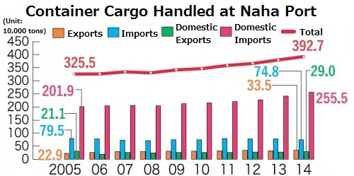 Container cargo handled at Naha Port reaches record high of 3.92 million tons