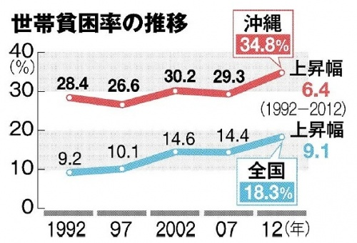 Okinawa hits record high child poverty rate of 37%, 2.7 times higher than 2012 nationwide rate