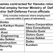 Former MOD and JSDF officials employed at companies involved in Henoko base construction
