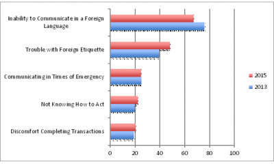 Challenges of dealing with foreign tourists (percent of respondents)