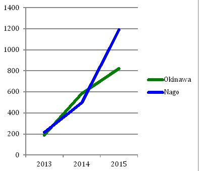 Number of individual contributors through the Furusato Tax Program