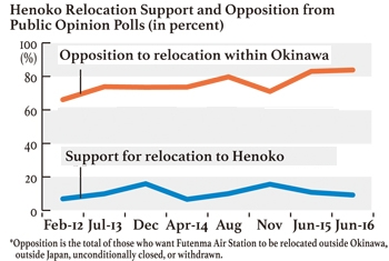 Over 40 percent of Okinawans want bases withdrawn and 53 percent want Marines withdrawn