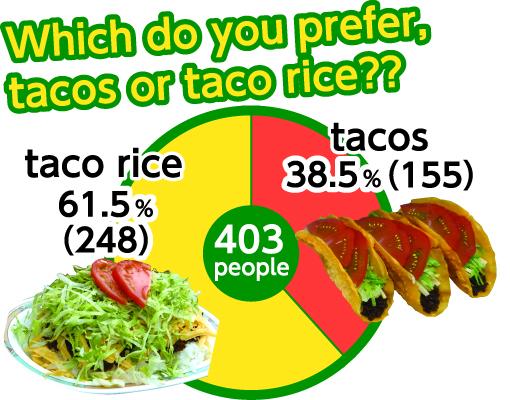 Taco rice vs. tacos