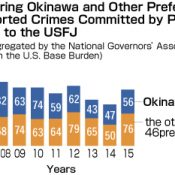 Japan National Governors' Association study on U.S. military crime shows nearly half occurs in Okinawa