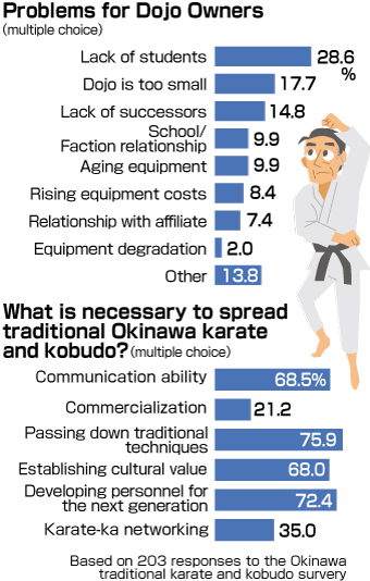 "Survey conducted by Okinawa Prefecture finds 65% of people outside the island do not identify Okinawa as ""The birthplace of Karate"" – issues include lack of income and successors"