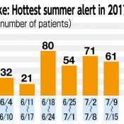 The 4th week of July had the highest number of people suffering heat stroke in ten years