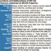 MCAS Futenma's Ospreys have an 8.3% crash rate, 10 total incidents since deployment