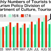 All-time monthly record of more than one million tourists visited Okinawa this August