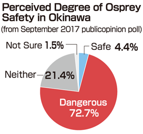 "Recent poll shows 72% of Okinawans deem Osprey ""dangerous"" as 68% suggest withdrawal"
