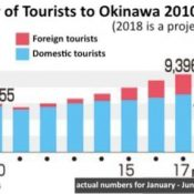 NIAC projects tourism to Okinawa in 2018 at 10,360,000 people with growth in foreign tourism