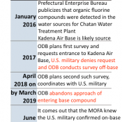 Japanese government abandons plan to survey PFOS contamination on Kadena Air Base after being denied entrance over two consecutive years