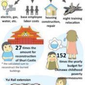 "2019 ""Sympathy Budget"" is 197.4 billion yen, 7 trillion yen cumulative cost to Japan since 1978"