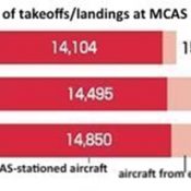 Takeoffs/landings at Futenma Air Station in 2020 reaches record high of 17,500 for the year