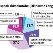 Okinawan language usage down 13.5 points in FY 2020: 84% feel affection, 43% speak it